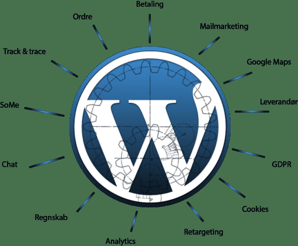 Wordpress er svært - kompliceret net af funktioner